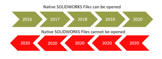 Understanding SOLIDWORKS File Compatibility