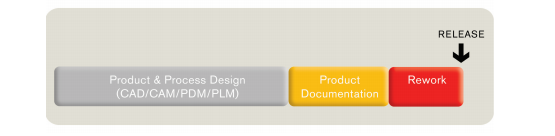 Production Timeline Without SOLIDWORKS Composer
