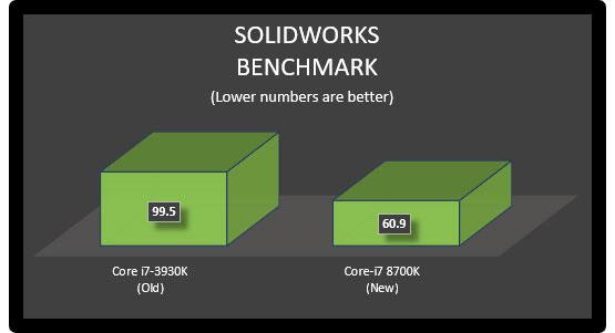 How Often Should I Upgrade My SOLIDWORKS Workstation?
