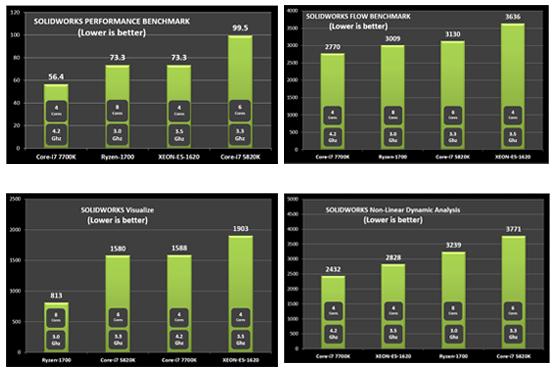 SOLIDWORKS Performance Battle: AMD Ryzen vs. Intel [VIDEO]